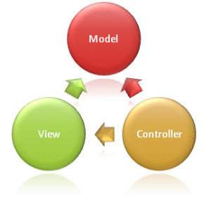 Model, View, Controller
